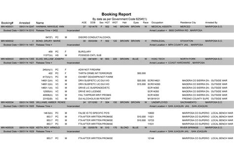county daily booking report mariposa county daily sheriff and booking report friday