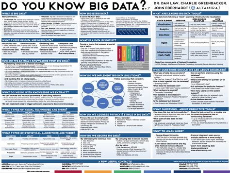 tutorialspoint big data pdf top kdnuggets tweets jun 11 12 huge big data poster