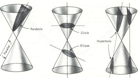 conical section three dimensional figures