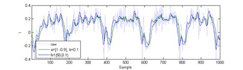 high pass filter accelerometer android matlab why is my low pass filter magnifying my signal stack overflow