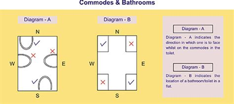 bathroom as per vastu bathroom location as per vastu 28 images vastu ideal map or drawings 3