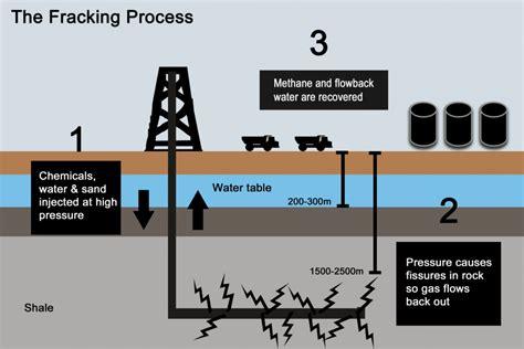 fracking process diagram fracking in the uk eciu