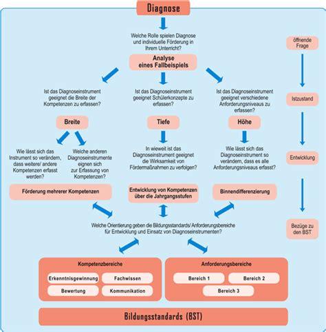 mattes methoden für den unterricht nachhaltige fachschaftsarbeit