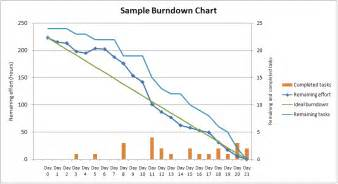 burndown chart template from sle burndown chart burn