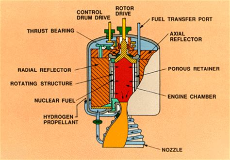 Principles Of Nuclear Rocket Propulsion fission rockets