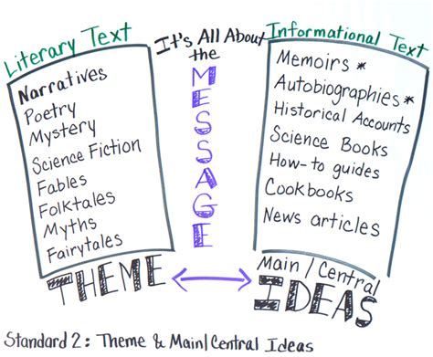 major themes meaning mrs king s communication skills class
