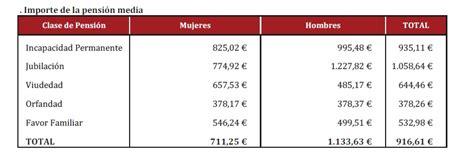 habra aumento de pension y jubilacion en marzo del 2016 la pensi 243 n media en espa 241 a es de 916 61 euros en marzo de