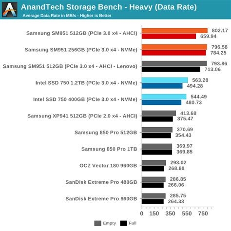 anandtech com bench anandtech storage bench heavy samsung sm951 nvme