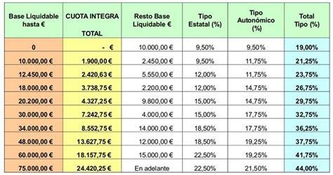 renta 2015 cules son los nuevos tramos del irpf baleares subir 193 impuestos en 2016 irpf patrimonio