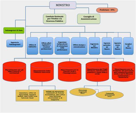 posta ministero interno articolazione degli uffici ministero dell interno