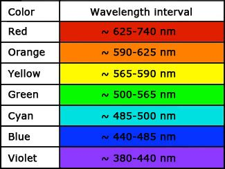 wavelength color chart circuit notes identifying light emitting diodes leds