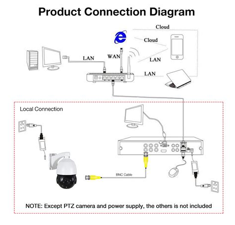 ip cameras wire diagram wiring diagram manual