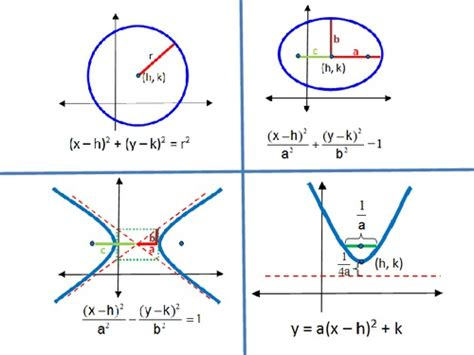 formulas for conic sections conics formulas pdfsr com