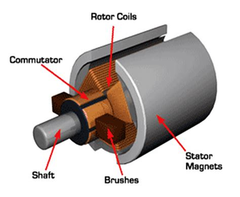 define crawling of induction motor here is my explanation of motor terms electricbike