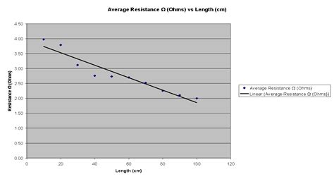 do resistors affect erage objective to investigate how the rate of resistance is affected by the different thicknesses