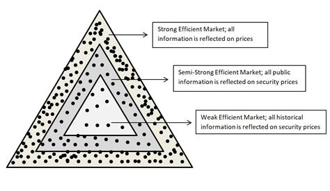 efficient market theory hypothesis emh forms concepts