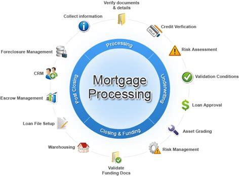 how to get a house loan is india the haven for outsourcing mortgage services real estate blog