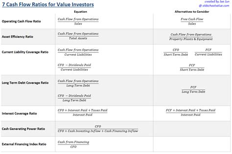 Top Flow By Kas 7 flow ratios every value investor should