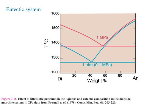 diopside anorthite phase diagram ppt c 3 ternary systems exle 1 ternary eutectic