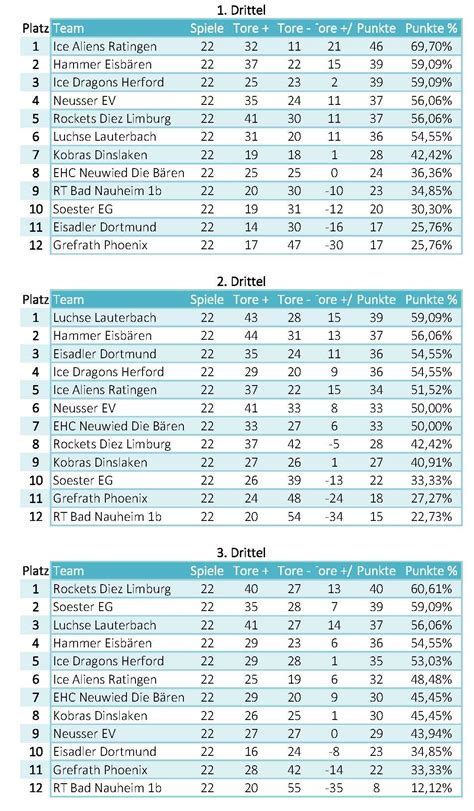 regionalliga west tabelle statistiken regionalliga west hauptrunde fanprojekt