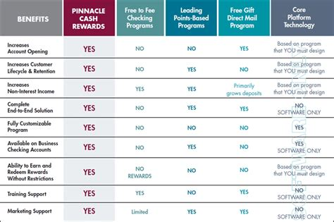 Comparing Top Mba Programs by Rewards Comparison Financial Strategies