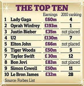celebrity wealth list uk lady gaga is forbes most powerful celebrity as she knocks