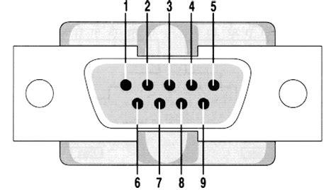 porta seriale porta seriale rs 232 cos 232 come funziona la piedinatura