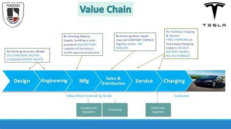 Tesla Hiring Process Tesla Value Chain Presentation