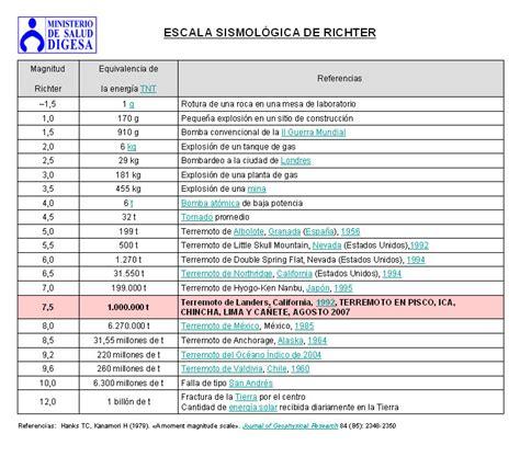 tabla de escala de sismos richter y mercalli 161 mundo bioblogo la escala de richter y de mercalli
