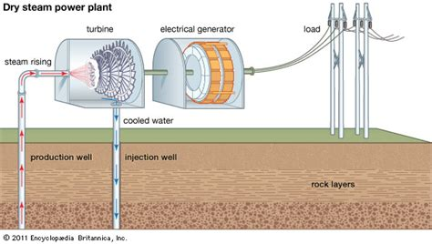 geothermal energy physics britannica