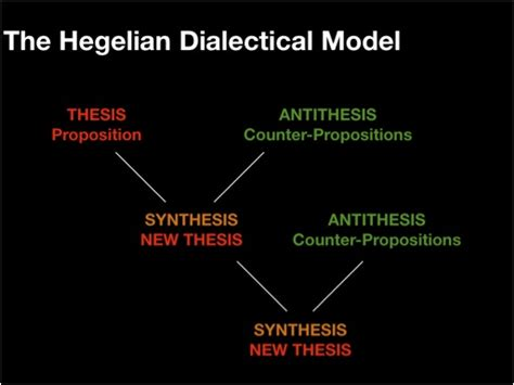 hegel dialectic a dialectical approach to the bible another tribe called