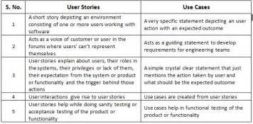as a user i want user story template use cases how are they different from user stories how