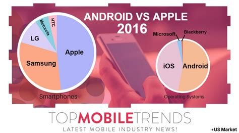 apple vs android which is better apple vs android just the facts top mobile trendstop mobile trends