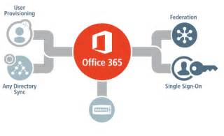 Office 365 Portal Single Sign On Microsoft Office 365 Single Sign On Sso Ping Identity