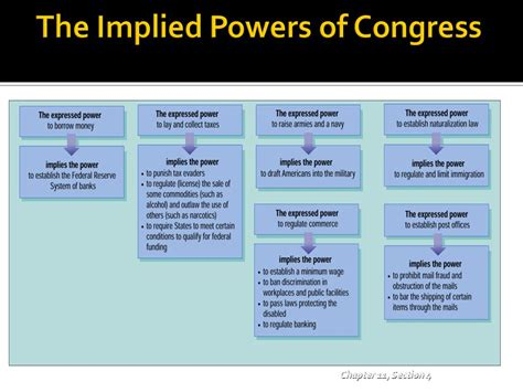the implied powers chapter 11 section 4 unit h legislative branch chapter 11 powers of congress