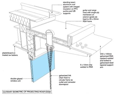 c section overhang pictures flat roof overhang detail pictures to pin on pinterest