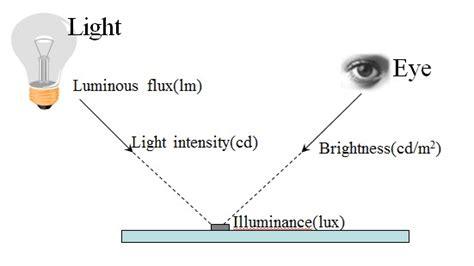 candela measurement opinions on luminous flux