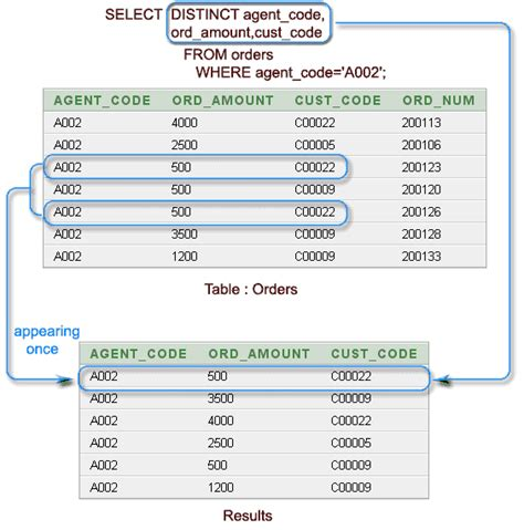 sql tutorial query multiple tables sql select with distinct on multiple columns w3resource