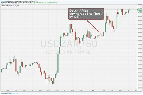 currency converter rand to dollar south african rand to american dollar forex trading