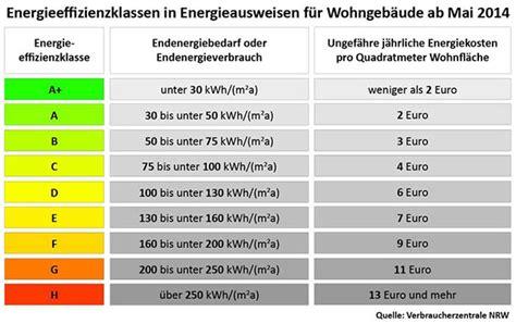 Kw 70 Haus by Energieeffizienzklasse Geb 228 Udestandards A Bis H
