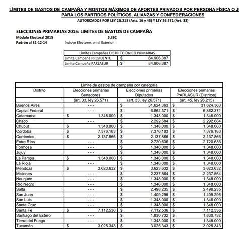 maximo deducible de impuestos 2015 ecuador gastos personales 2015 montos maximo gastos personales