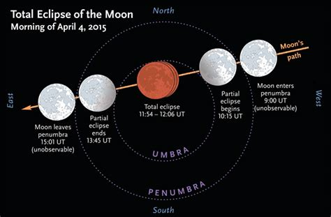 Mukena Sekar Maroon solar and lunar eclipses in 2015 sky telescope
