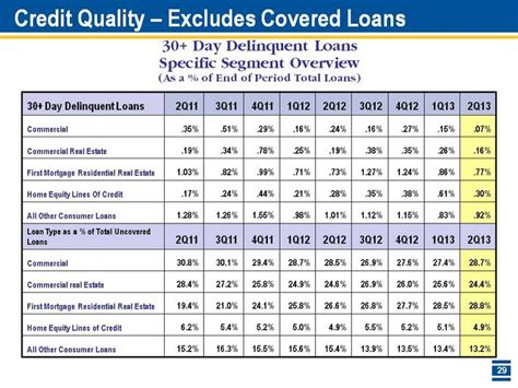 Credit Quality Formula Credit Quality Excluding Covered Loans Peer Data Per Snl Financial See Appendix For