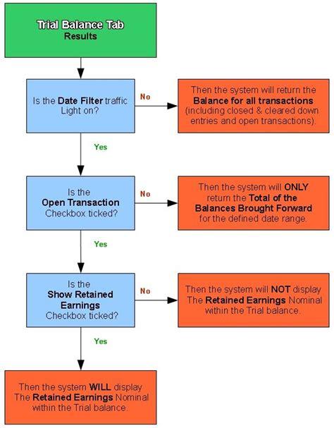 flow chart logic accounts nominal accounts tab khaos wiki