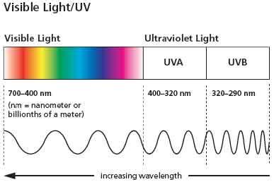 fundas of physics ultraviolet a uva and ultraviolet b uvb ultraviolet