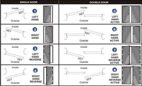 how do you determine door swing doors in chicago
