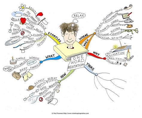 patterns in nature mind map the one word meditation mind map will help you to create a