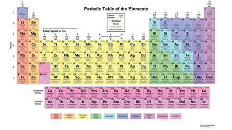 Periodic Table Of by Printable Color Periodic Table Chart 2015