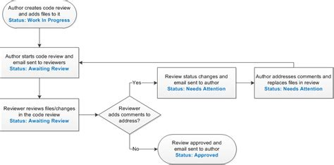 review workflow about the code review process