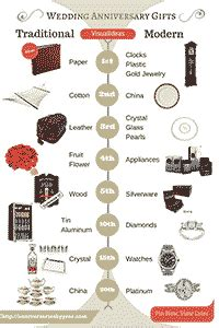 anniversary gifts by year list for modern and traditional weddings